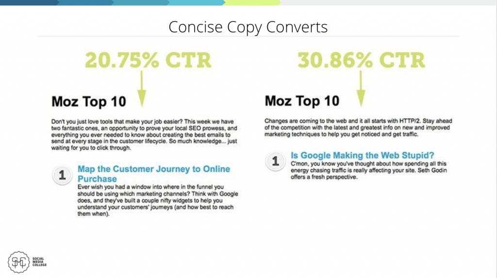 Concise copy converts graphic - Social Media College