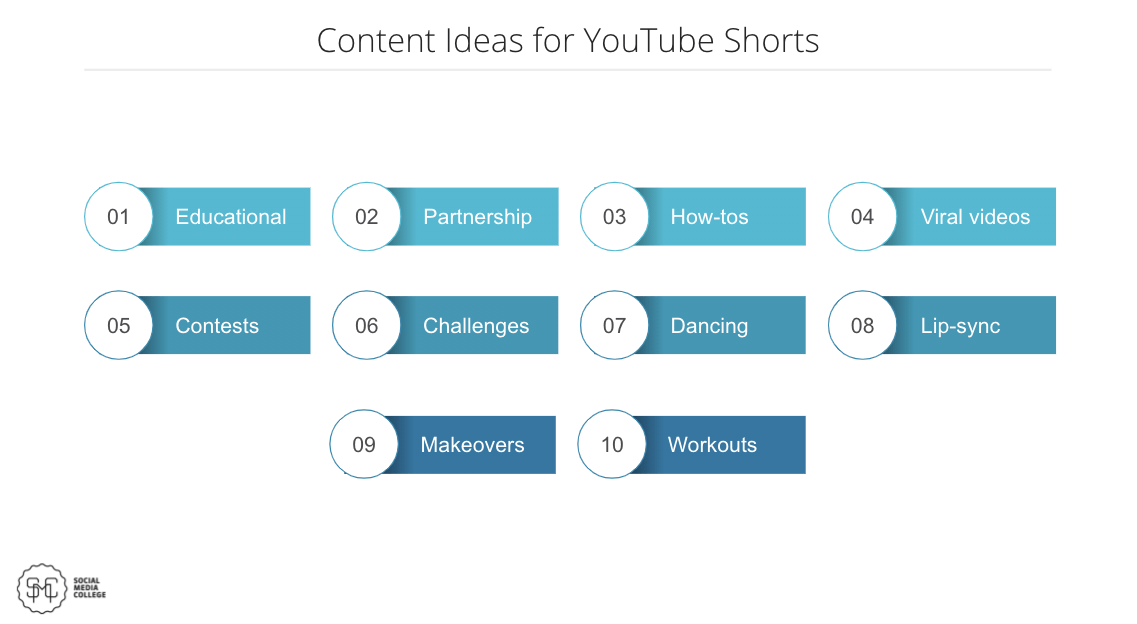 Content ideas for YouTube shorts