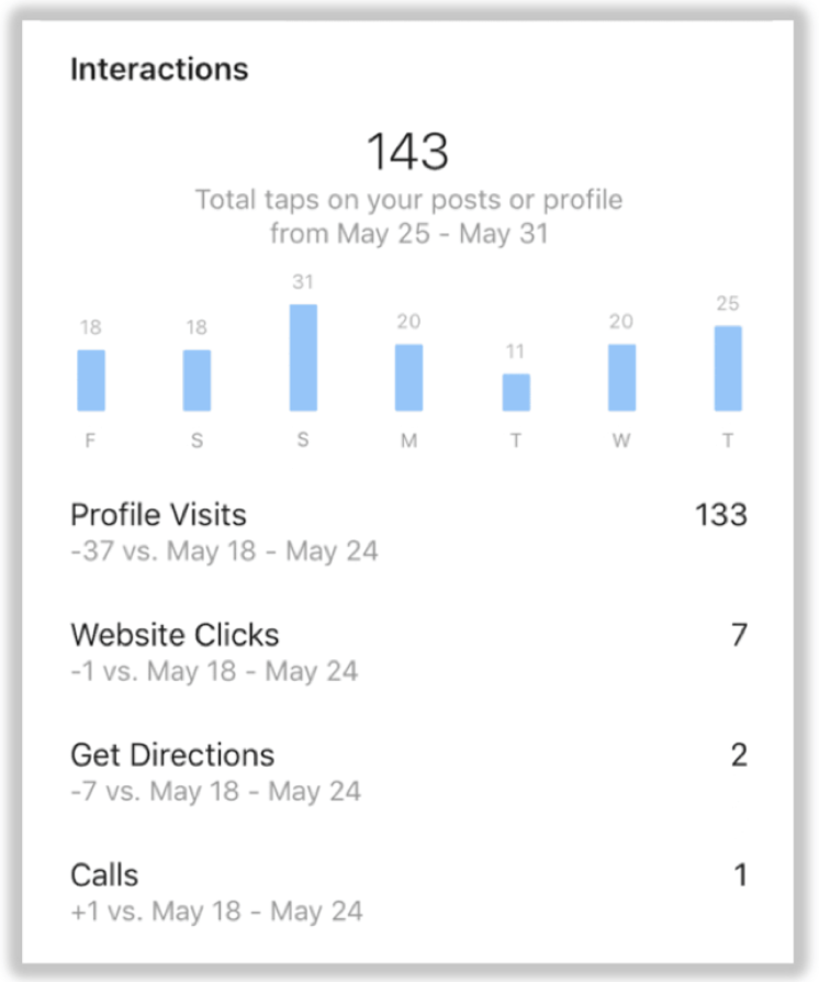 Instagram business accounts analytics