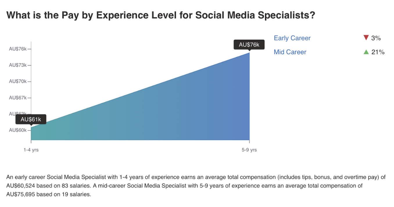 Pay by experience level for Social Media specialists